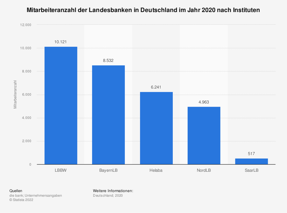 Statistik: Mitarbeiteranzahl der Landesbanken in Deutschland im Jahr 2019 nach Instituten  | Statista