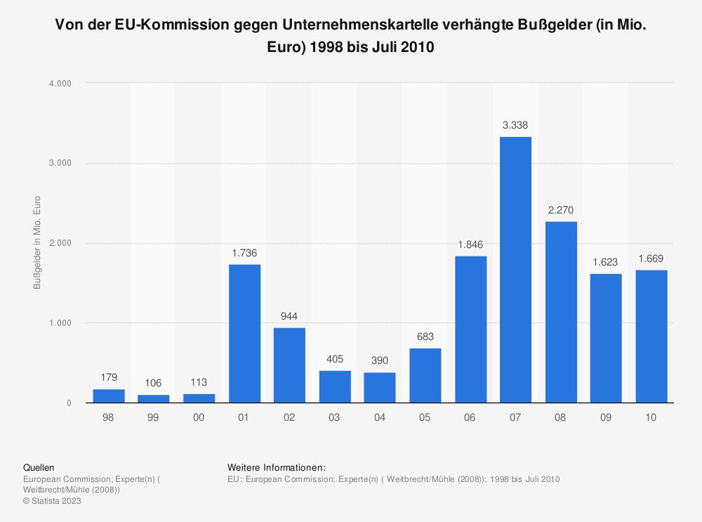 Statistik: Von der EU-Kommission gegen Unternehmenskartelle verhängte Bußgelder (in Mio. Euro) 1998 bis Juli 2010 | Statista