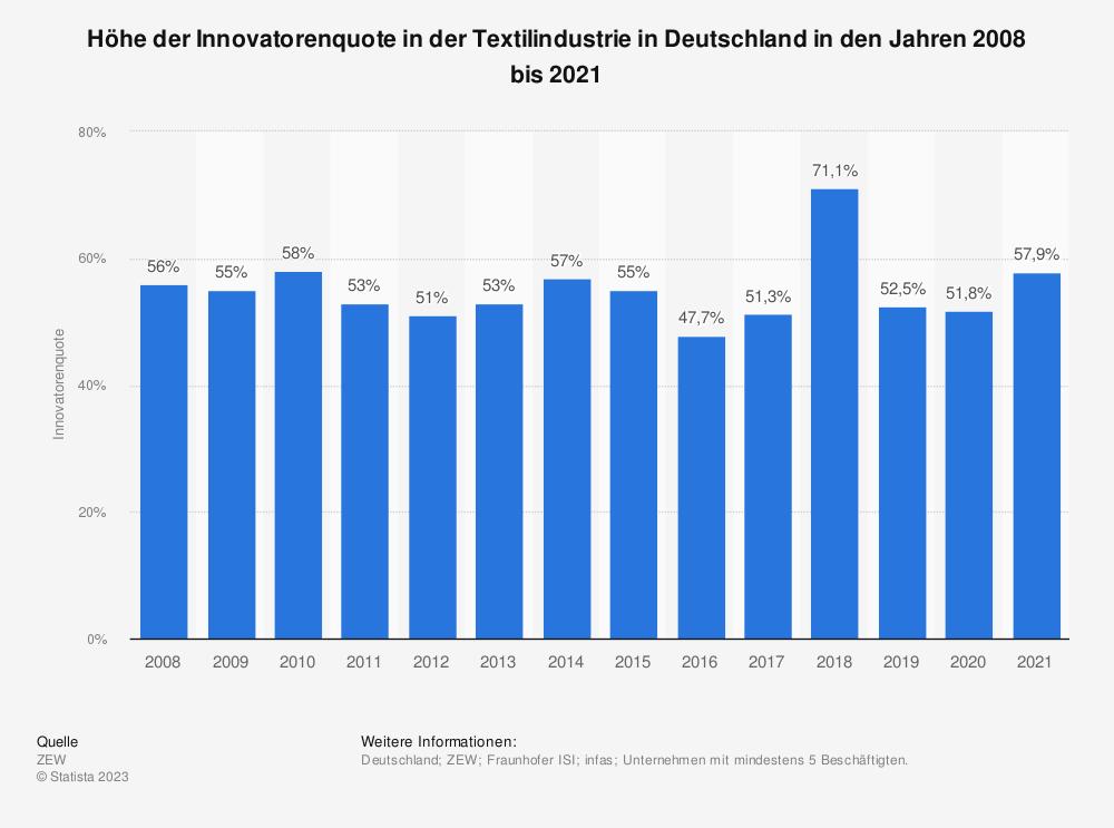 Statistik: Höhe der Innovatorenquote in der Textilindustrie in Deutschland in den Jahren 2008 bis 2017 | Statista
