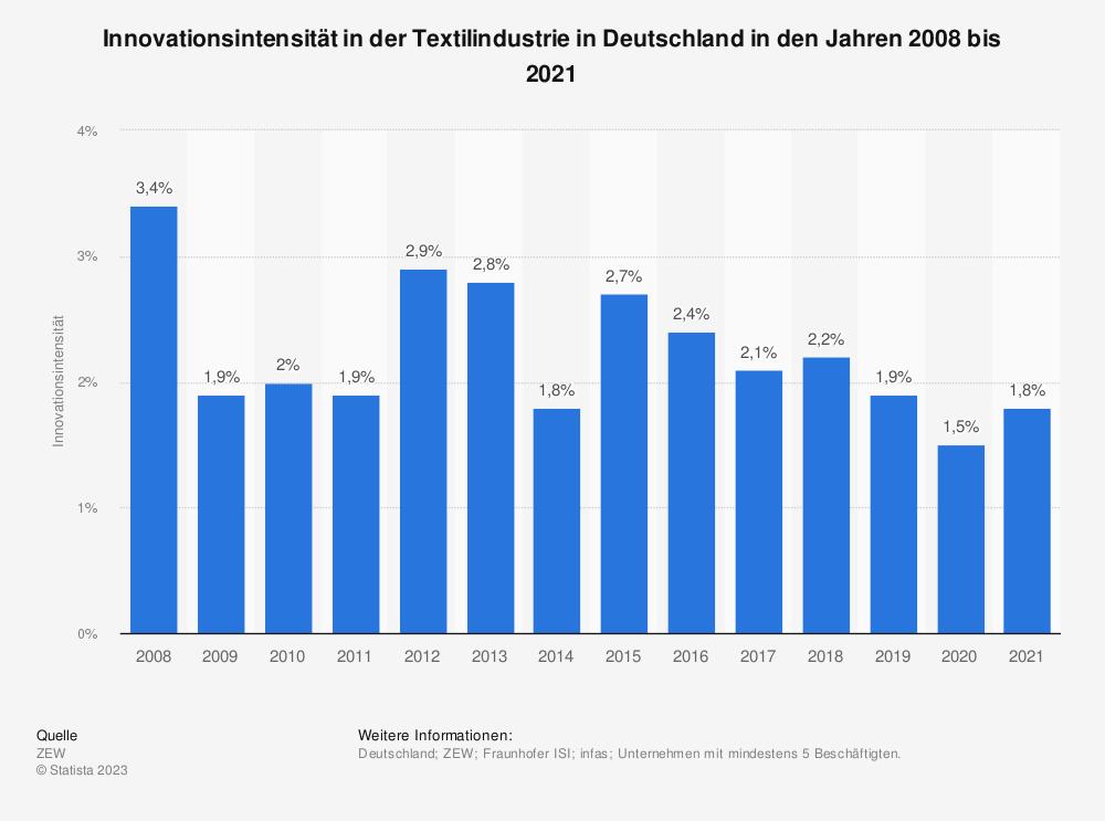 Statistik: Innovationsintensität in der Textilindustrie in Deutschland in den Jahren 2008 bis 2017 | Statista