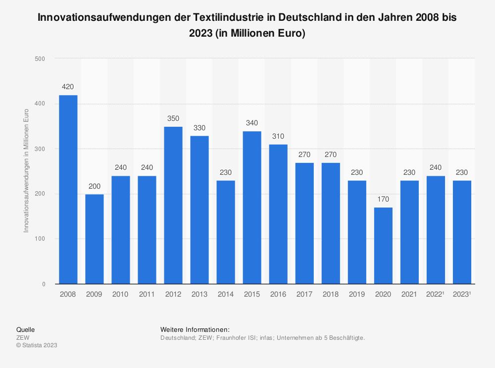 Statistik: Innovationsaufwendungen der Textilindustrie in Deutschland in den Jahren 2008 bis 2019* (in Millionen Euro) | Statista