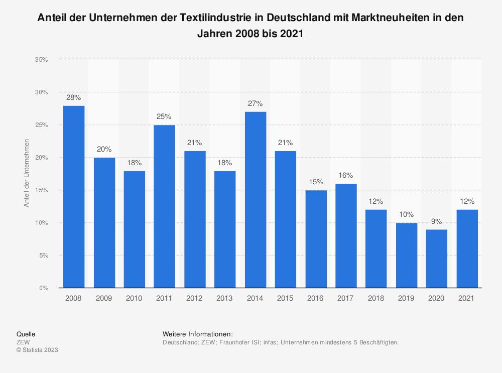 Statistik: Anteil der Unternehmen der Textilindustrie in Deutschland mit Marktneuheiten in den Jahren 2008 bis 2017 | Statista