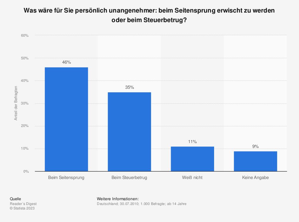 Statistik: Was wäre für Sie persönlich unangenehmer: beim Seitensprung erwischt zu werden oder beim Steuerbetrug? | Statista