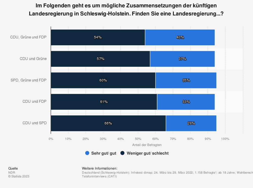 Statistik: Welche der folgenden denkbaren Zusammensetzungen der künftigen Landesregierung wären Ihrer Meinung nach sehr gut, gut, weniger gut oder schlecht für Schleswig-Holstein? | Statista