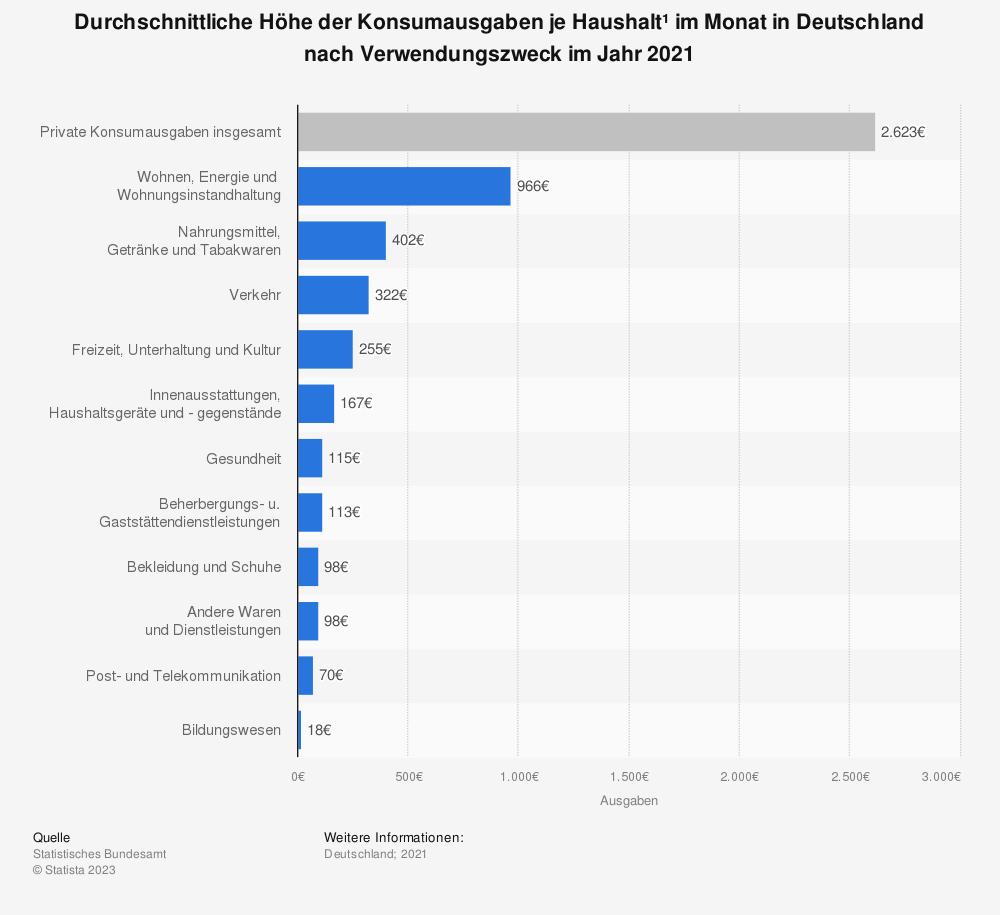 Statistik: Durchschnittliche Höhe der Konsumausgaben je Haushalt* im Monat in Deutschland nach Verwendungszweck im Jahr 2018 | Statista