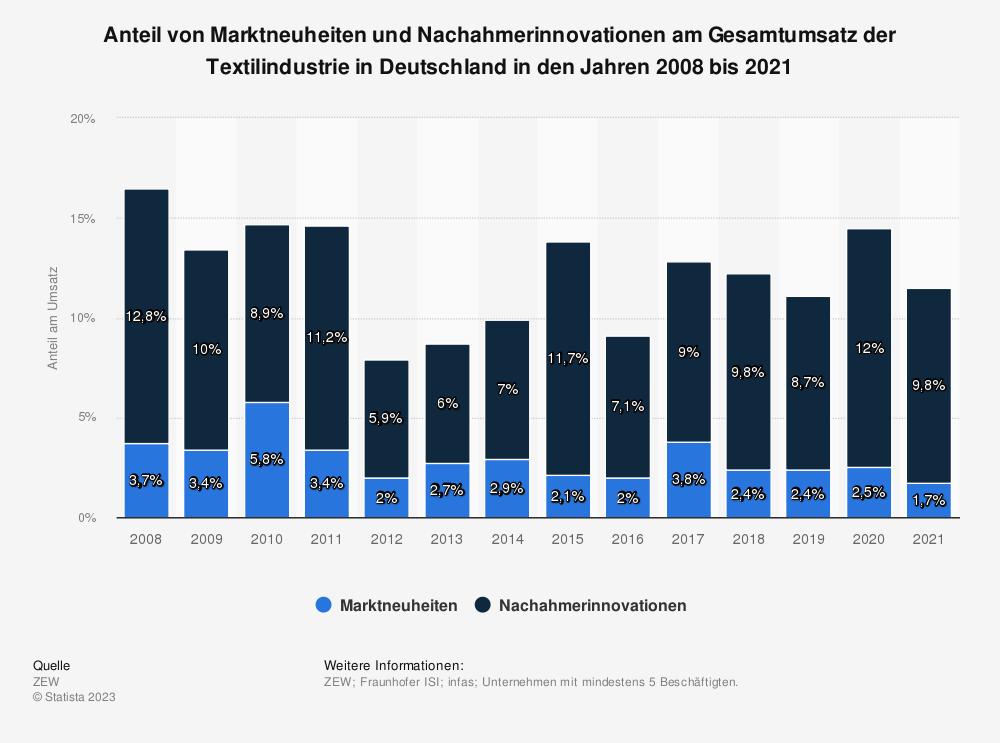 Statistik: Anteil von Marktneuheiten und Nachahmerinnovationen am Gesamtumsatz der Textilindustrie in Deutschland in den Jahren 2008 bis 2019 | Statista