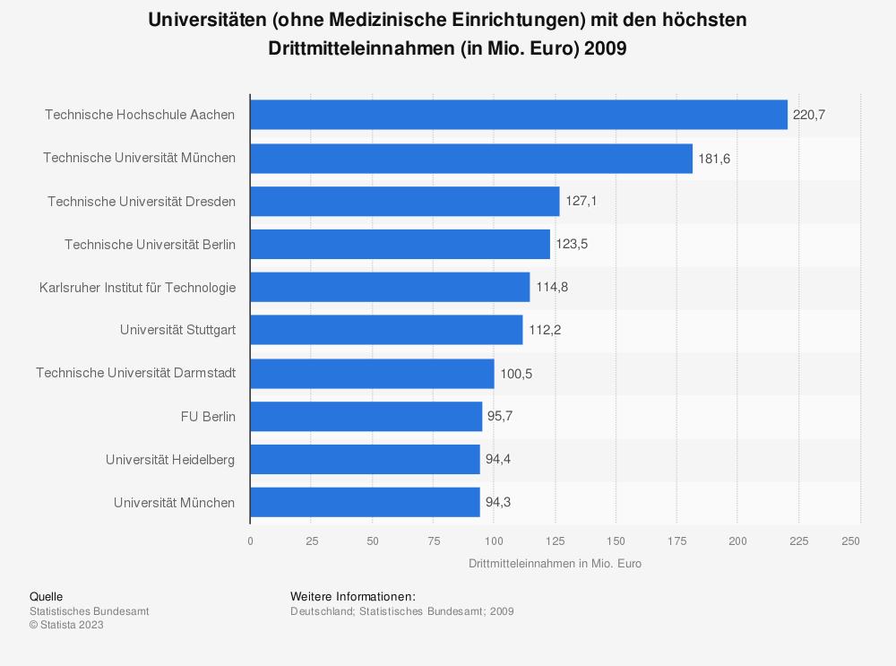 Statistik: Universitäten (ohne Medizinische Einrichtungen) mit den höchsten Drittmitteleinnahmen (in Mio. Euro) 2009 | Statista