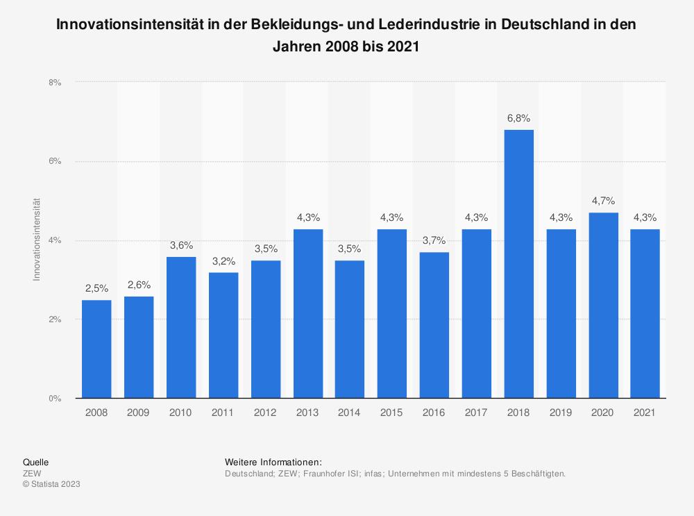 Statistik: Innovationsintensität in der Bekleidungs- und Lederindustrie in Deutschland in den Jahren 2008 bis 2018 | Statista
