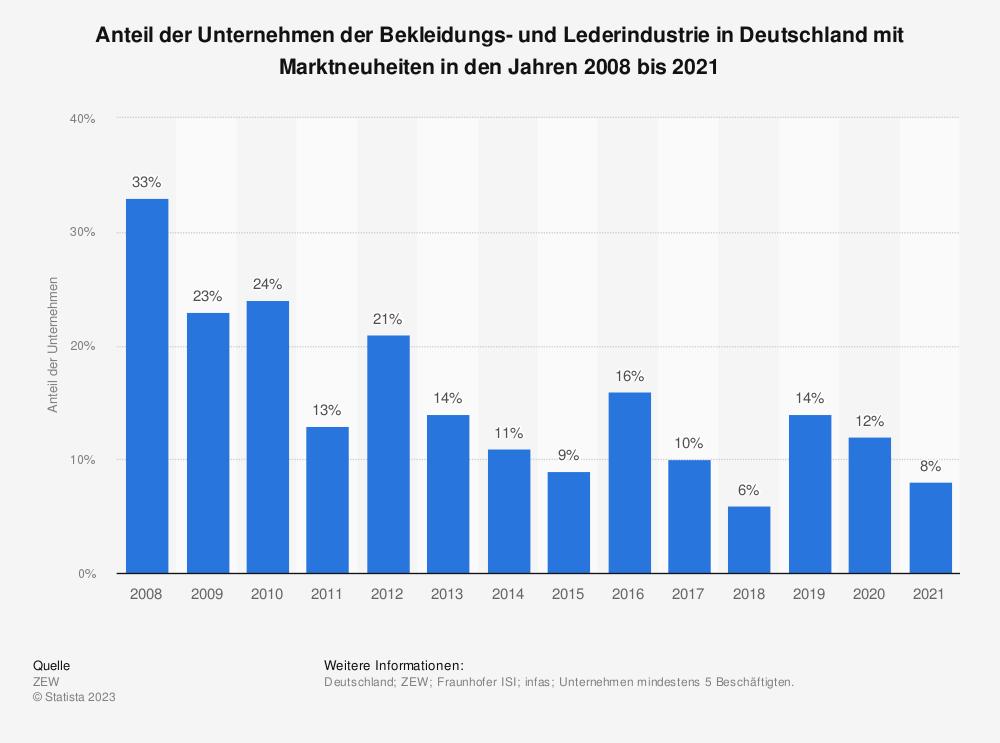 Statistik: Anteil der Unternehmen der Bekleidungs- und Lederindustrie in Deutschland mit Marktneuheiten in den Jahren 2008 bis 2019 | Statista
