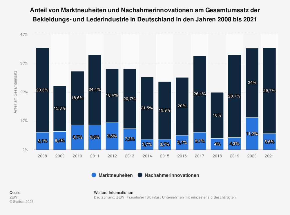 Statistik: Anteil von Marktneuheiten und Nachahmerinnovationen am Gesamtumsatz der Bekleidungs- und Lederindustrie in Deutschland in den Jahren 2008 bis 2018 | Statista