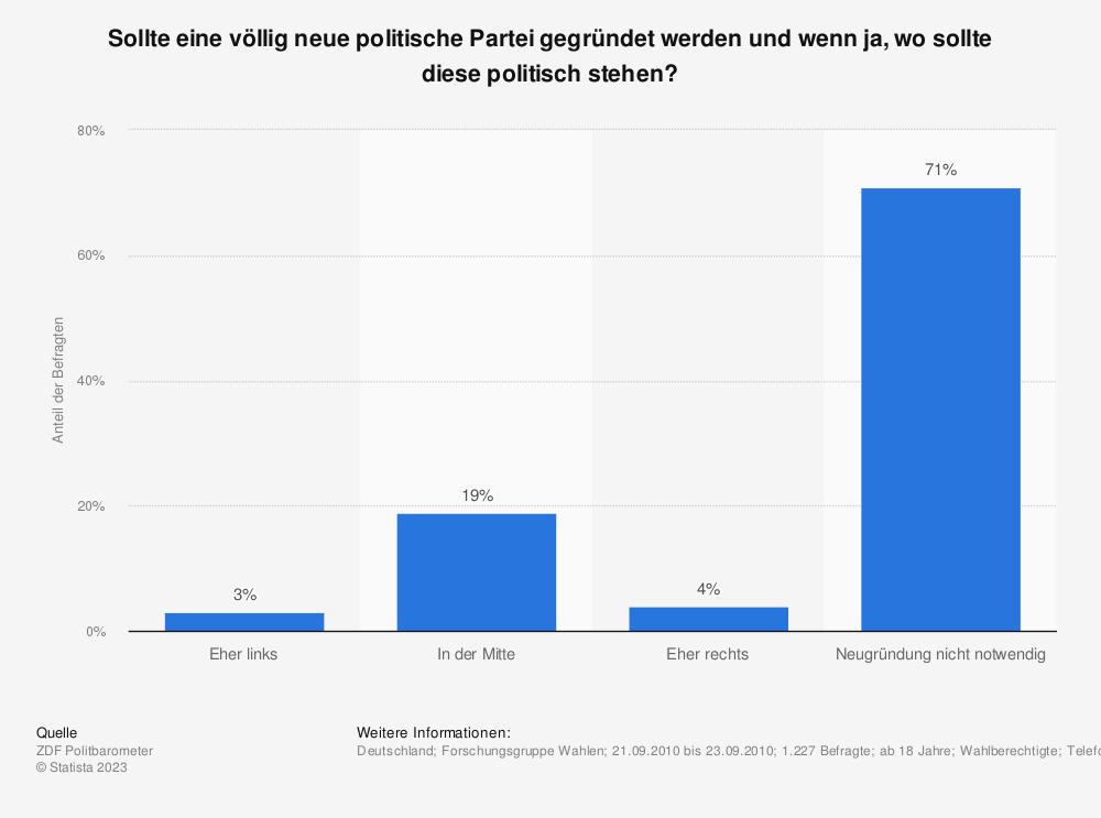 Statistik: Sollte eine völlig neue politische Partei gegründet werden und wenn ja, wo sollte diese politisch stehen? | Statista