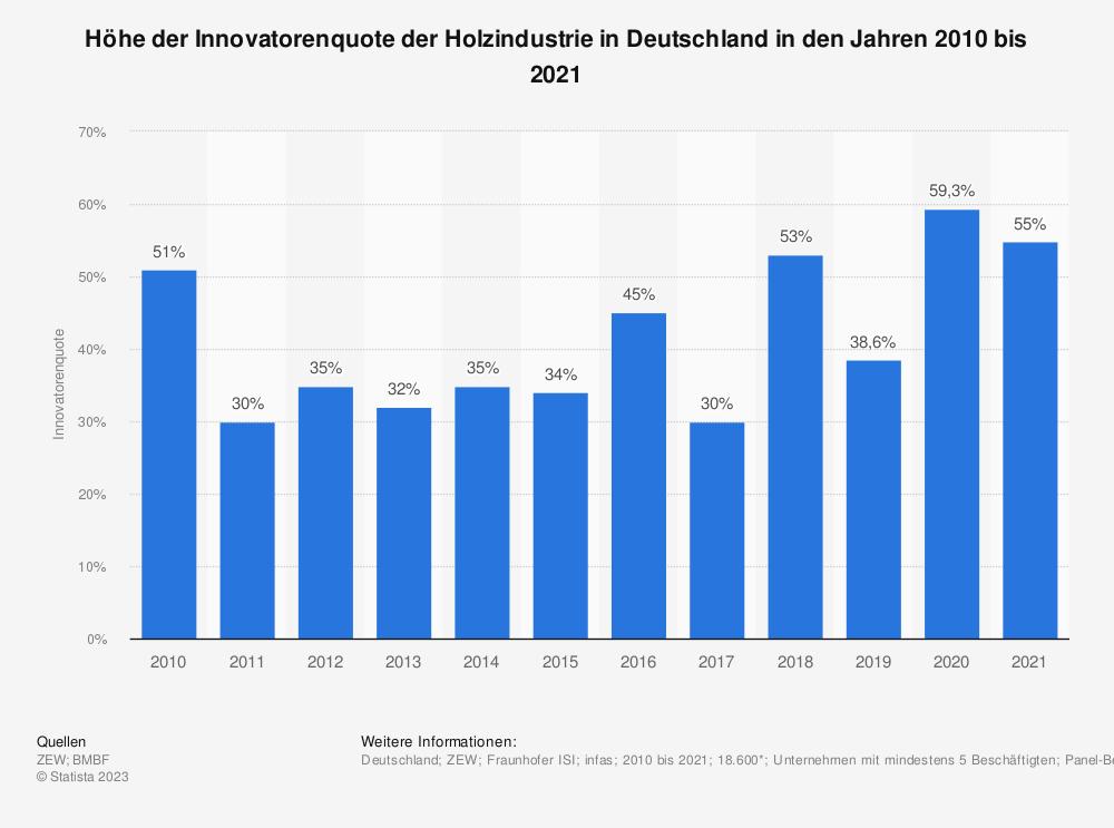 Statistik: Höhe der Innovatorenquote der Holzindustrie in Deutschland in den Jahren 2008 bis 2017 | Statista