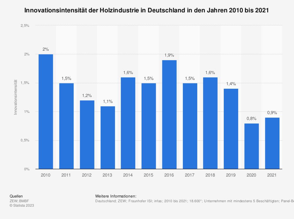 Statistik: Innovationsintensität der Holzindustrie in Deutschland in den Jahren 2009 bis 2019 | Statista