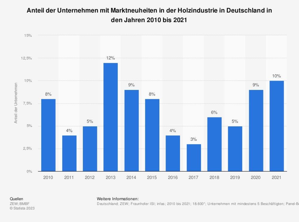 Statistik: Anteil der Unternehmen mit Marktneuheiten in der Holzindustrie in Deutschland in den Jahren 2008 bis 2018 | Statista