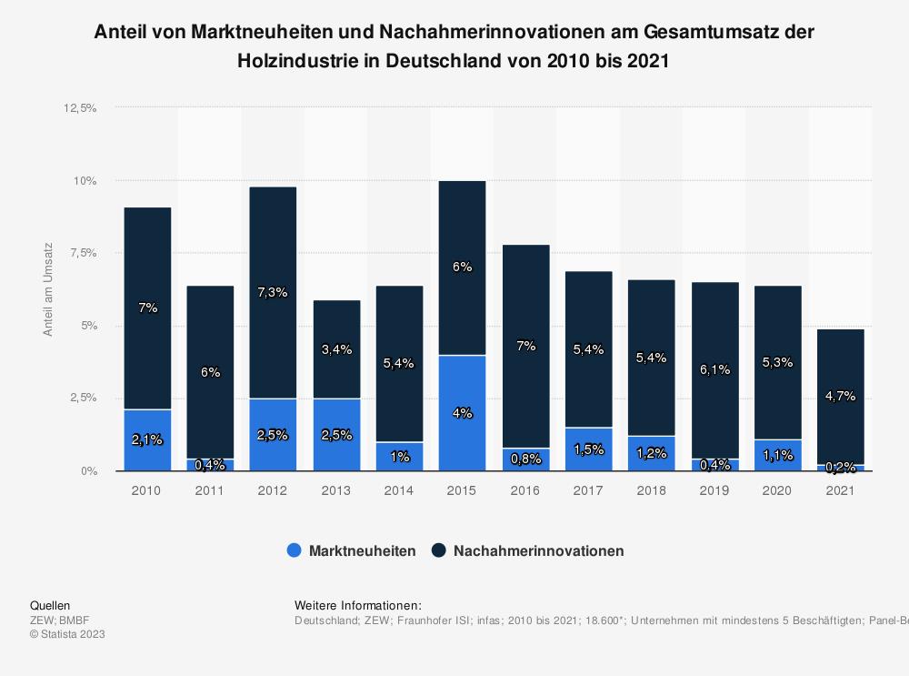 Statistik: Anteil von Marktneuheiten und Nachahmerinnovationen am Gesamtumsatz der Holzindustrie in Deutschland von 2008 bis 2017 | Statista