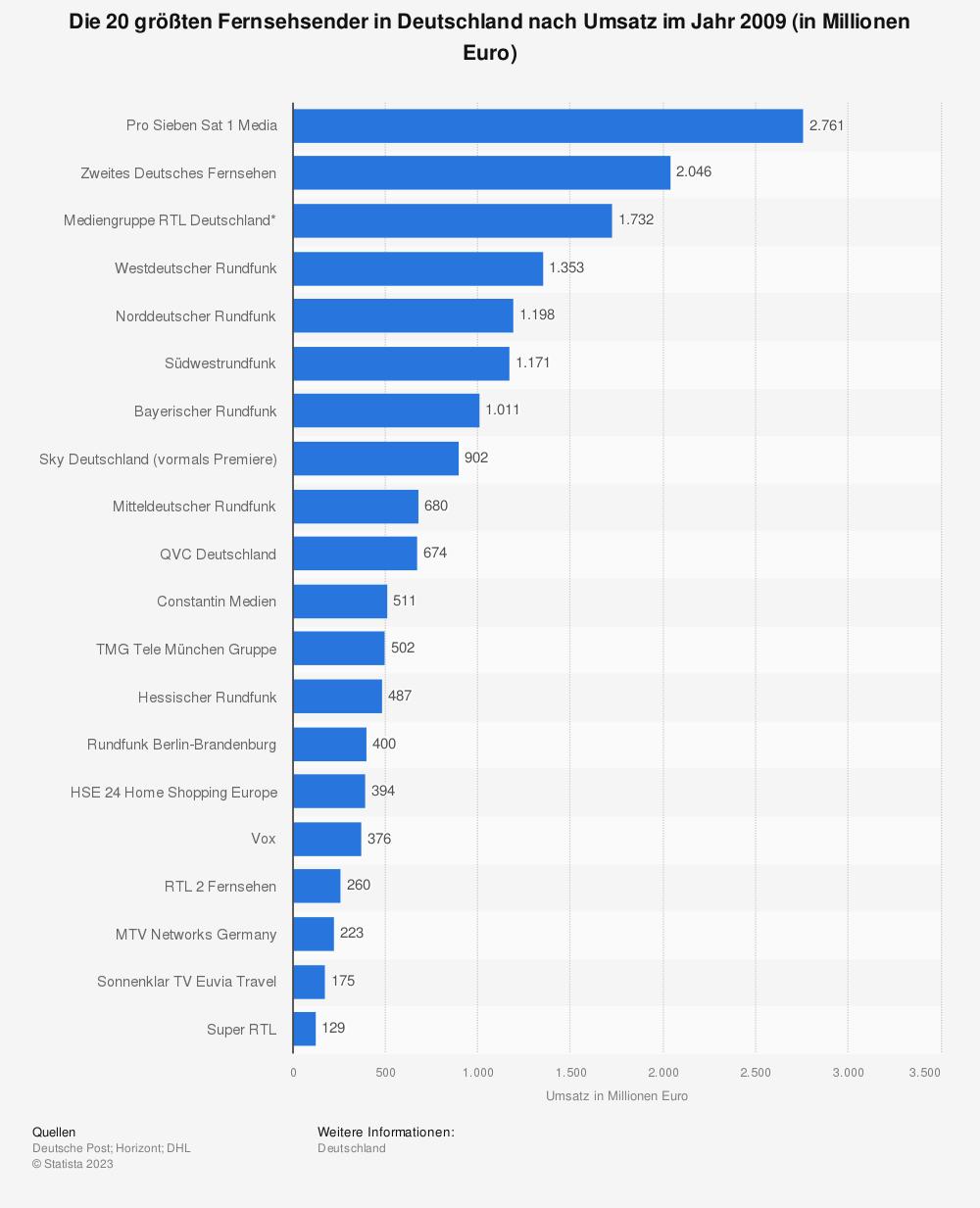 Statistik: Die 20 größten Fernsehsender in Deutschland nach Umsatz im Jahr 2009 (in Millionen Euro)    Statista