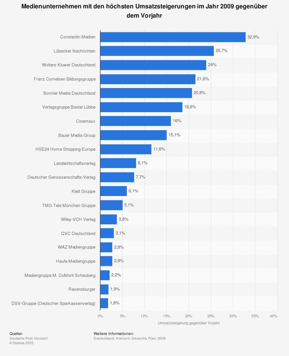 Statistik: Medienunternehmen mit den höchsten Umsatzsteigerungen im Jahr 2009 gegenüber dem Vorjahr | Statista