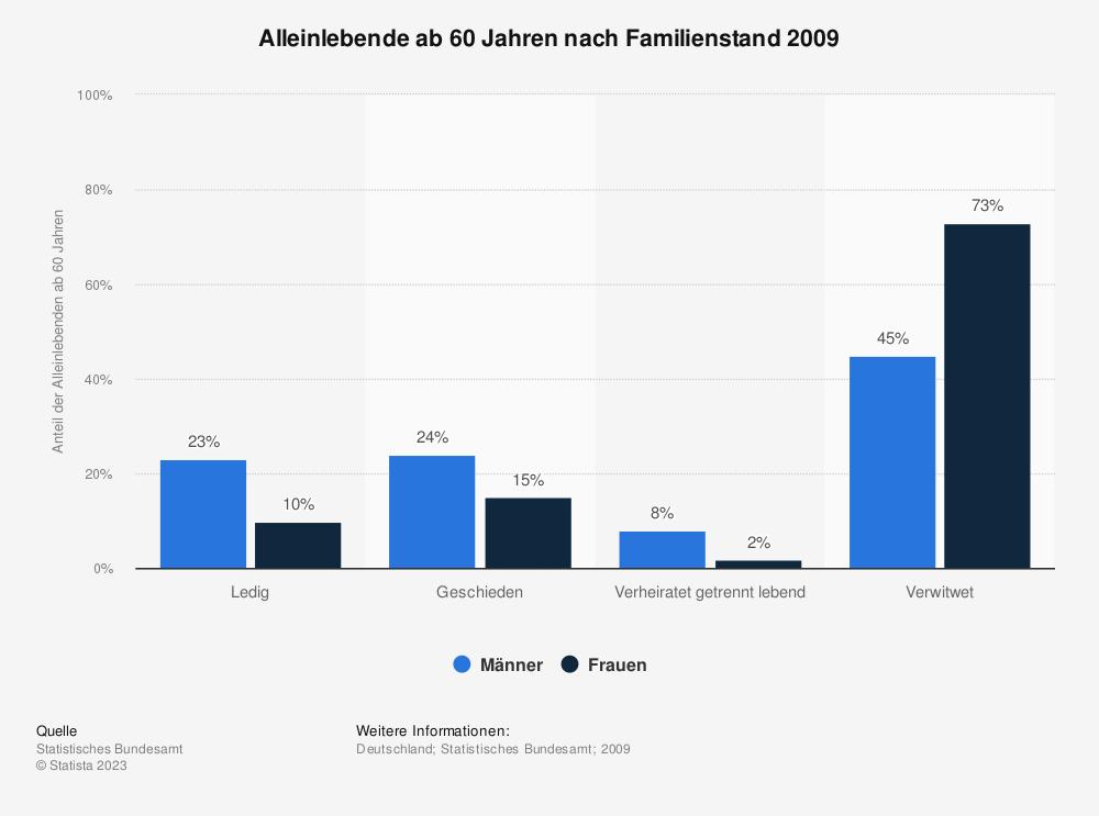 Statistik: Alleinlebende ab 60 Jahren nach Familienstand 2009 | Statista