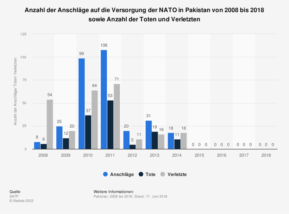 Statistik: Anzahl der Anschläge auf die Versorgung der NATO in Pakistan von 2008 bis 2018 sowie Anzahl der Toten und Verletzten  | Statista