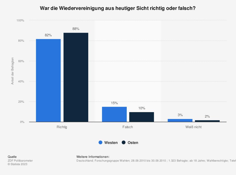 Statistik: War die Wiedervereinigung aus heutiger Sicht richtig oder falsch? | Statista