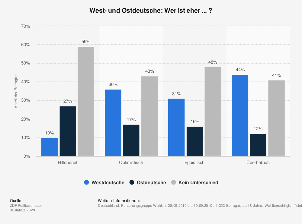 Statistik: West- und Ostdeutsche: Wer ist eher ... ? | Statista