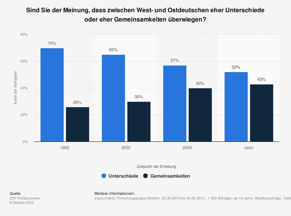 Statistik: Sind Sie der Meinung, dass zwischen West- und Ostdeutschen eher Unterschiede oder eher Gemeinsamkeiten überwiegen?   Statista