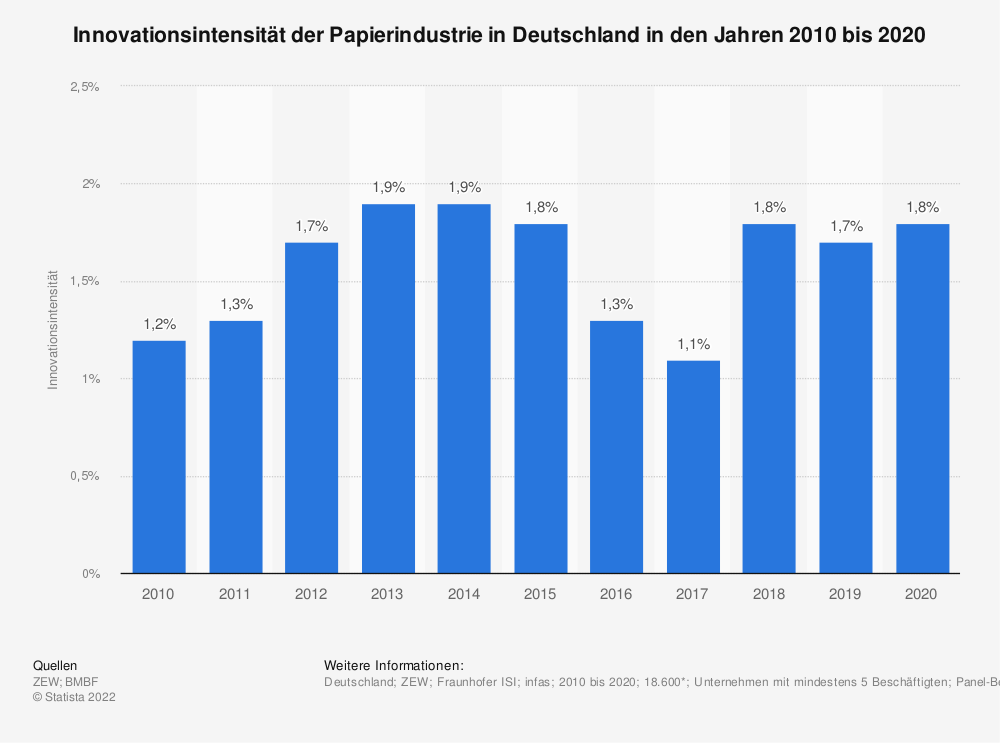 Statistik: Innovationsintensität der Papierindustrie in Deutschland in den Jahren 2009 bis 2019 | Statista