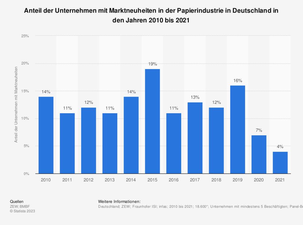 Statistik: Unternehmen mit Marktneuheiten in der Papierindustrie in Deutschland in den Jahren 2008 bis 2017 | Statista