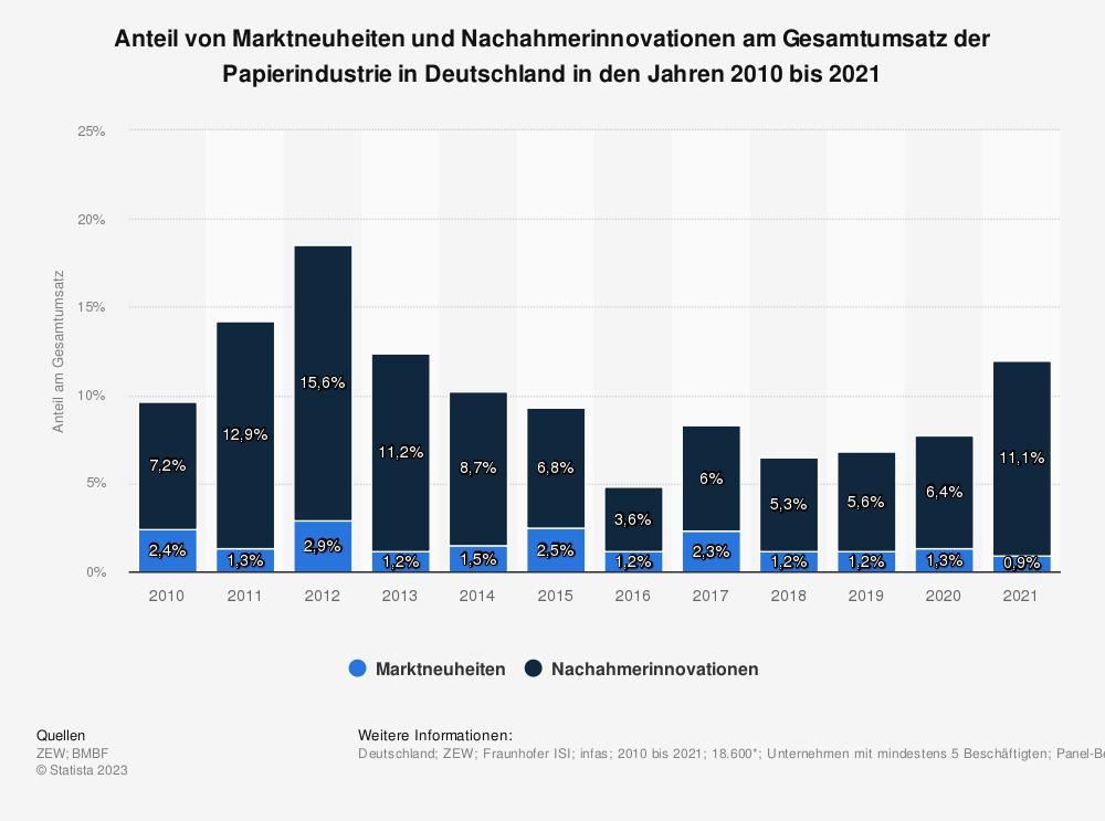Statistik: Anteil von Marktneuheiten und Nachahmerinnovationen am Gesamtumsatz der Papierindustrie in Deutschland in den Jahren 2008 bis 2017 | Statista