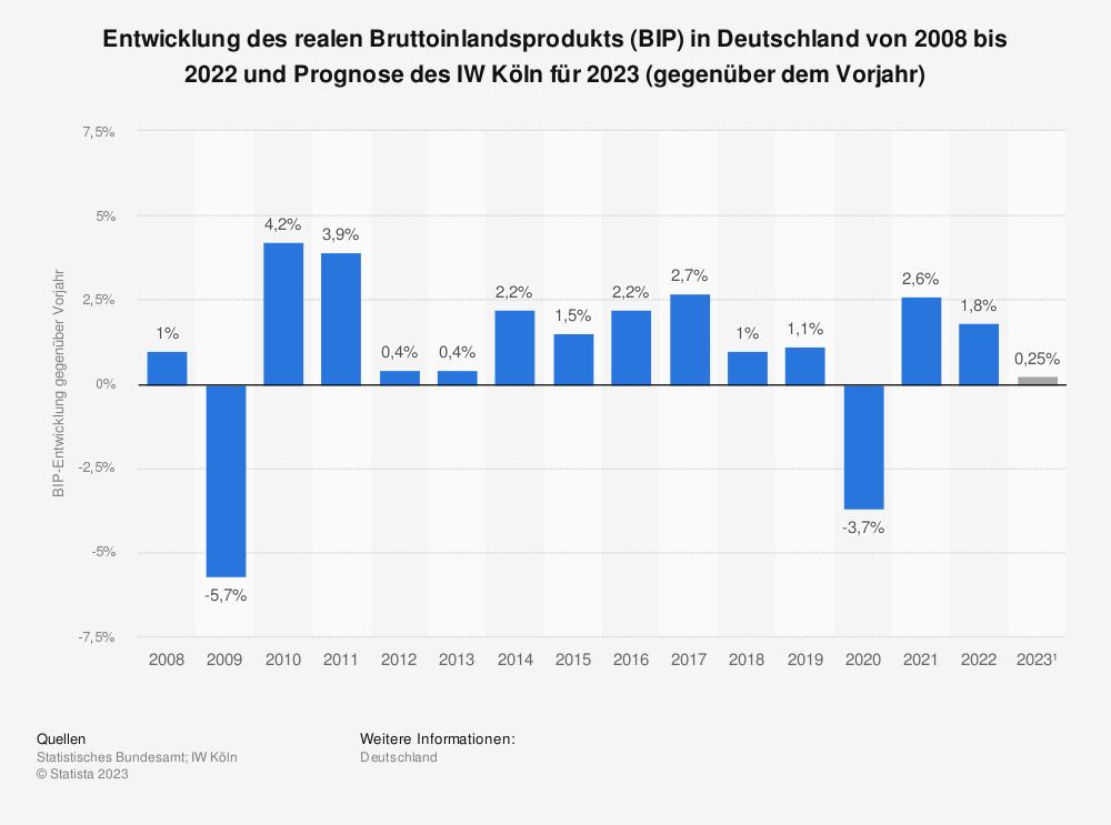 Statistik: Entwicklung des realen Bruttoinlandsprodukts (BIP) in Deutschland von 2010 bis 2016 und Prognose des IW Köln bis 2018 (gegenüber dem Vorjahr)   Statista