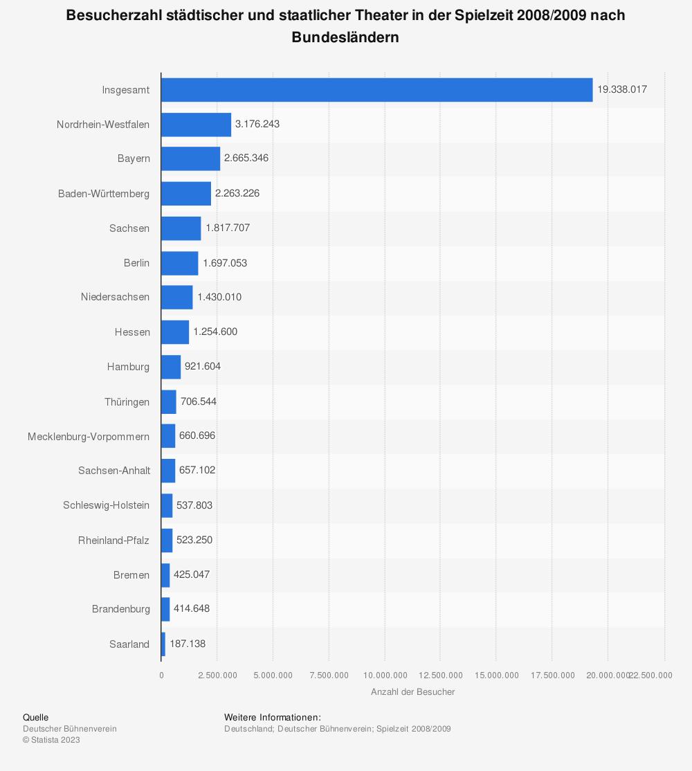 Statistik: Besucherzahl städtischer und staatlicher Theater in der Spielzeit 2008/2009 nach Bundesländern | Statista