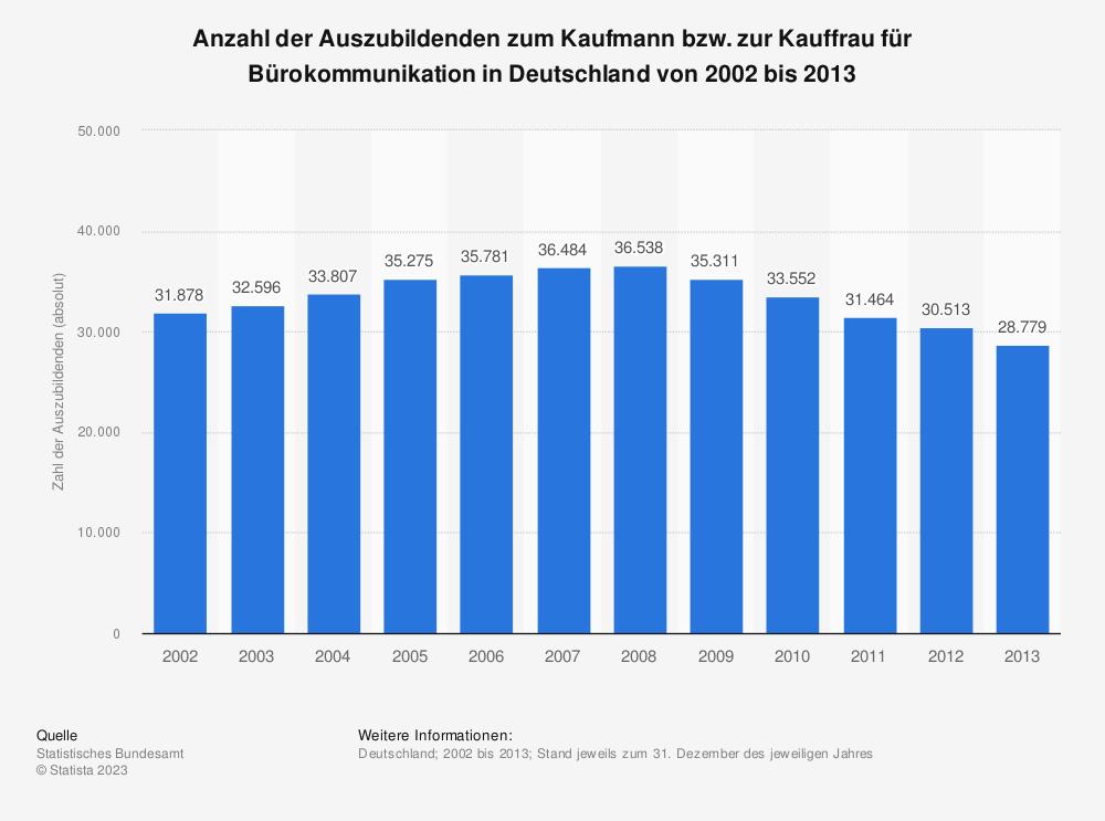Statistik: Anzahl der Auszubildenden zum Kaufmann bzw. zur Kauffrau für Bürokommunikation in Deutschland von 2002 bis 2013 | Statista