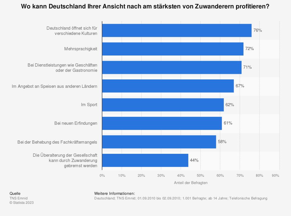Statistik: Wo kann Deutschland Ihrer Ansicht nach am stärksten von Zuwanderern profitieren? | Statista