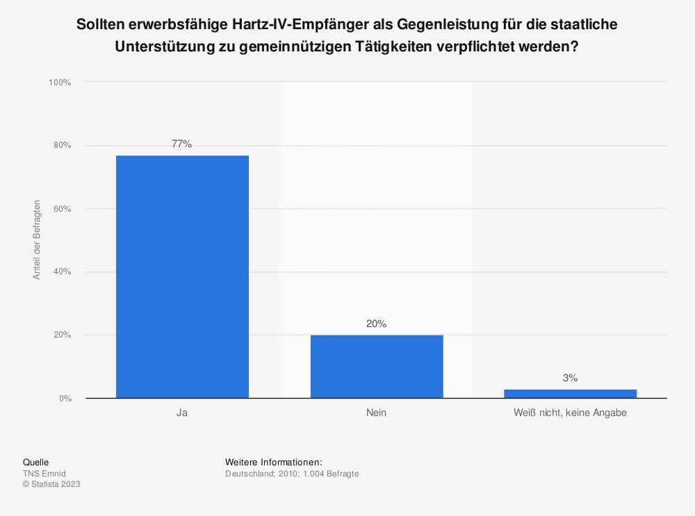Statistik: Sollten erwerbsfähige Hartz-IV-Empfänger als Gegenleistung für die staatliche Unterstützung zu gemeinnützigen Tätigkeiten verpflichtet werden? | Statista