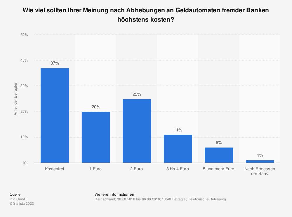 Statistik: Wie viel sollten Ihrer Meinung nach Abhebungen an Geldautomaten fremder Banken höchstens kosten? | Statista