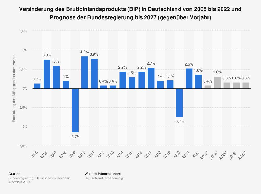 Statistik: Veränderung des Bruttoinlandsprodukts (BIP) in Deutschland von 2005 bis 2016 und Prognose der Bundesregierung bis 2022 (gegenüber Vorjahr) | Statista