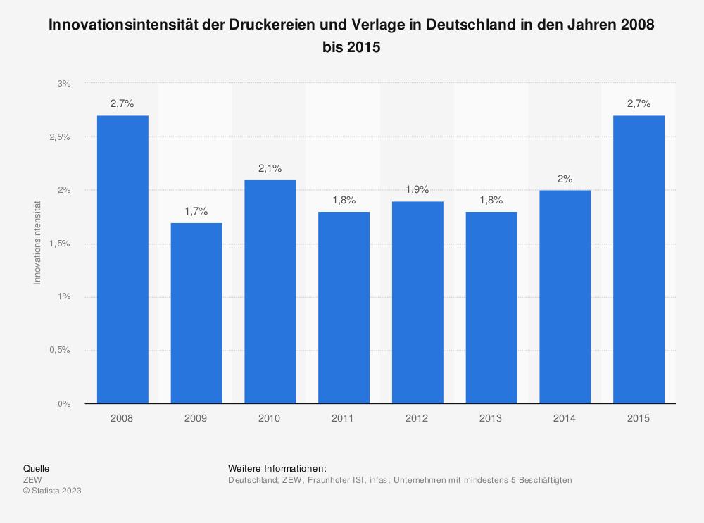 Statistik: Innovationsintensität der Druckereien und Verlage in Deutschland in den Jahren 2008 bis 2015 | Statista