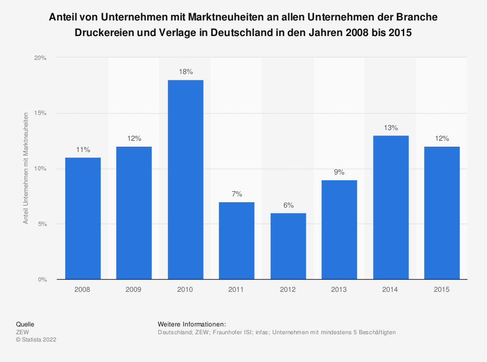 Statistik: Anteil von Unternehmen mit Marktneuheiten an allen Unternehmen der Branche Druckereien und Verlage in Deutschland in den Jahren 2008 bis 2015 | Statista