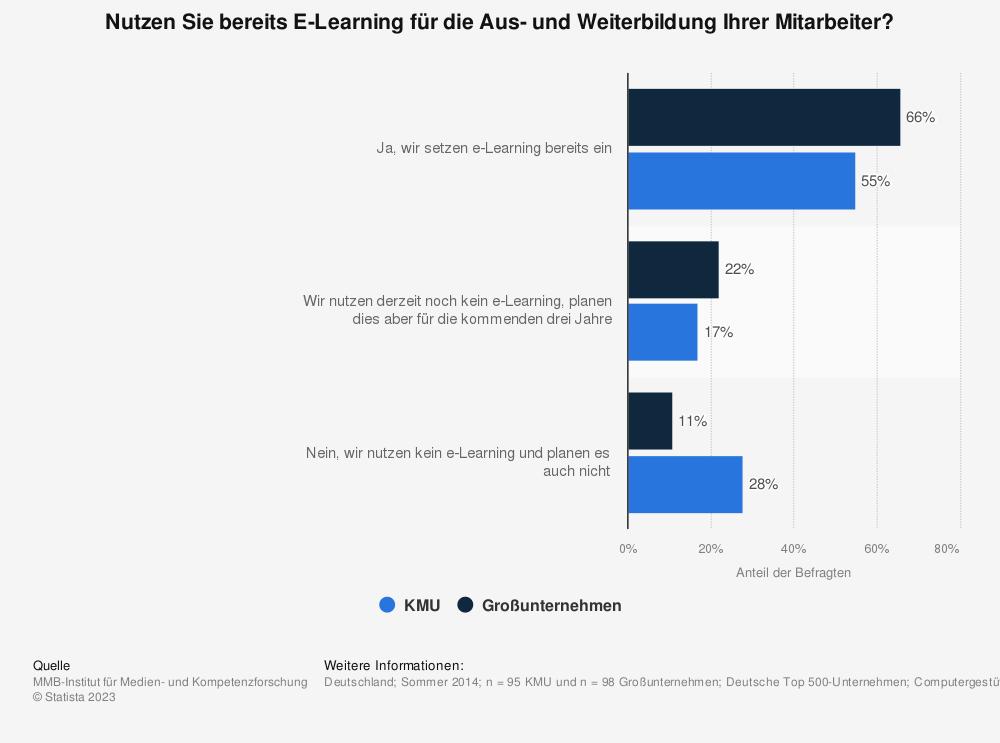 Statistik: Nutzen Sie bereits E-Learning für die Aus- und Weiterbildung Ihrer Mitarbeiter? | Statista