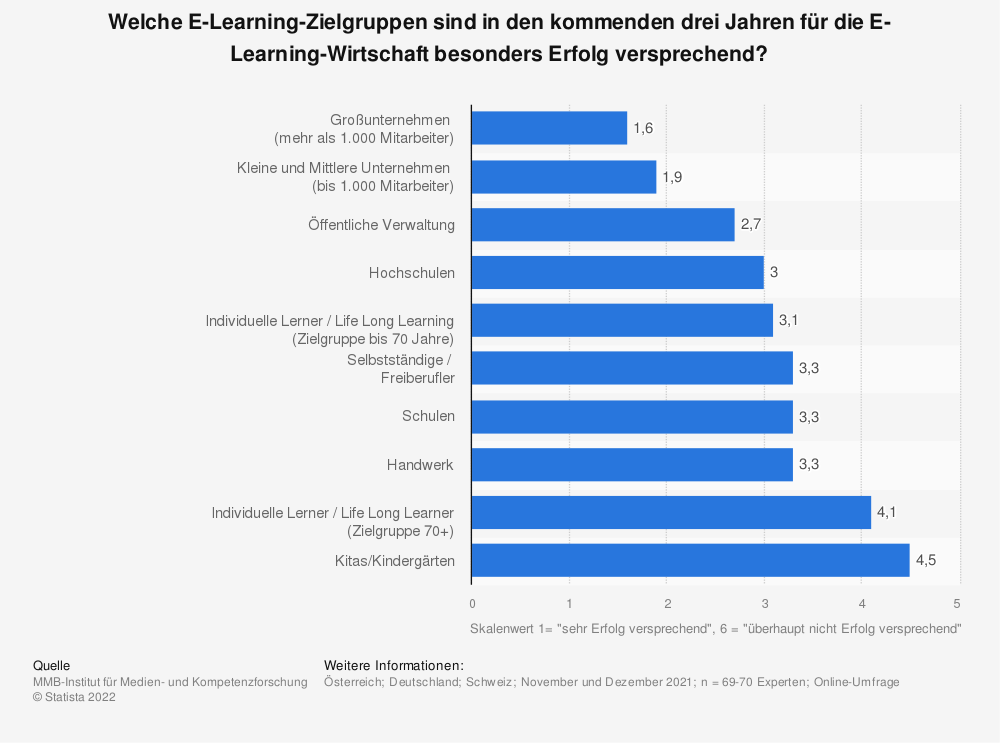 Statistik: Welche E-Learning-Zielgruppen sind in den kommenden drei Jahren für die E-Learning-Wirtschaft besonders Erfolg versprechend? | Statista