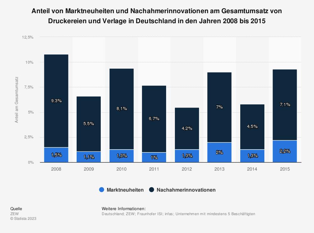 Statistik: Anteil von Marktneuheiten und Nachahmerinnovationen am Gesamtumsatz von Druckereien und Verlage in Deutschland in den Jahren 2008 bis 2015 | Statista