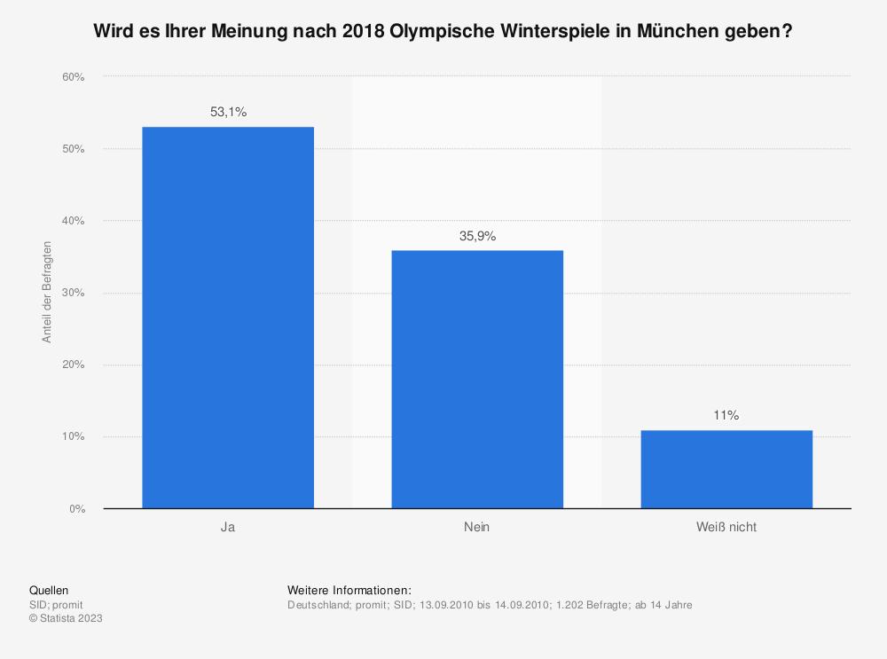 Statistik: Wird es Ihrer Meinung nach 2018 Olympische Winterspiele in München geben? | Statista
