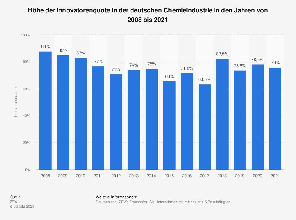 Statistik: Höhe der Innovatorenquote in der deutschen Chemieindustrie in den Jahren von 2008 bis 2017   Statista