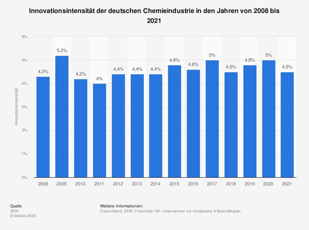 Statistik: Innovationsintensität der deutschen Chemieindustrie in den Jahren von 2008 bis 2019 | Statista