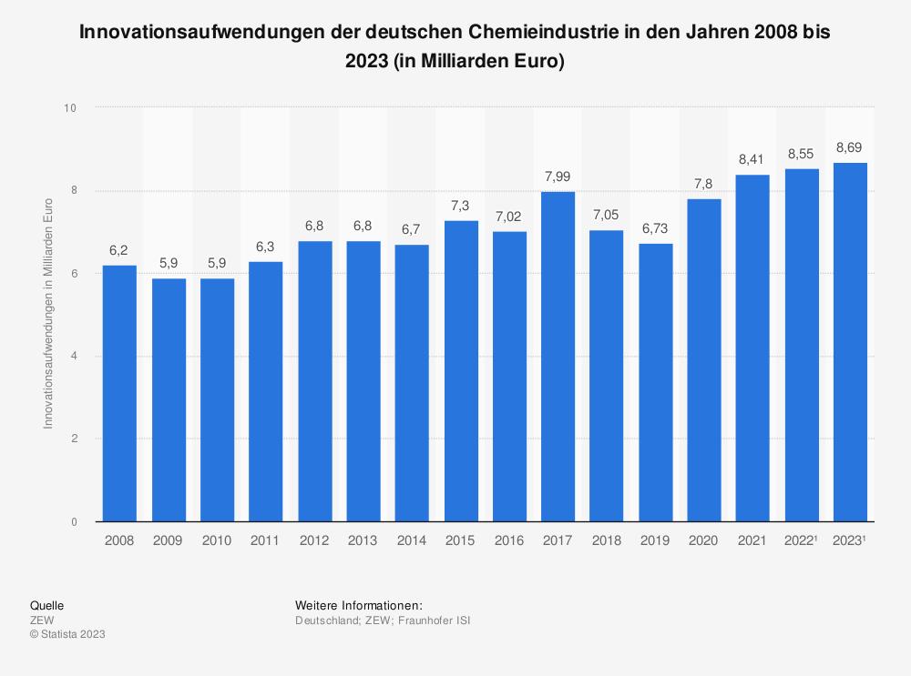 Statistik: Innovationsaufwendungen der deutschen Chemieindustrie in den Jahren 2008 bis 2021 (in Milliarden Euro) | Statista