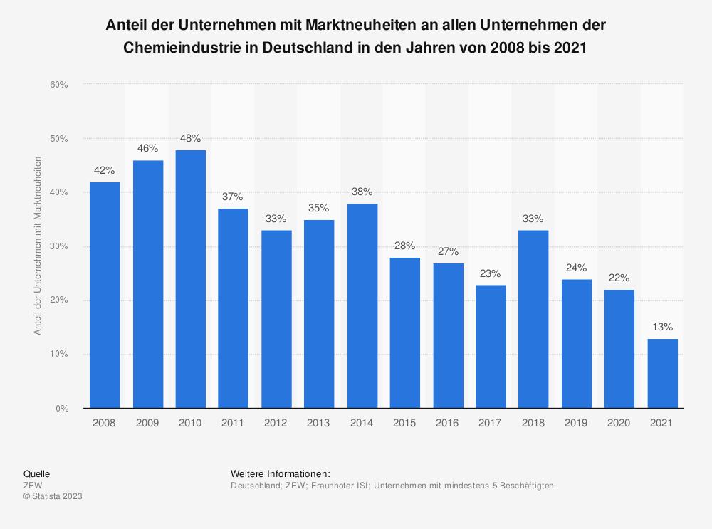 Statistik: Anteil der Unternehmen mit Marktneuheiten an allen Unternehmen der Chemieindustrie in Deutschland in den Jahren von 2008 bis 2017 | Statista