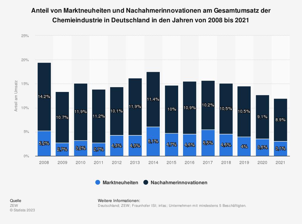 Statistik: Anteil von Marktneuheiten und Nachahmerinnovationen am Gesamtumsatz der Chemieindustrie in Deutschland in den Jahren von 2008 bis 2017 | Statista