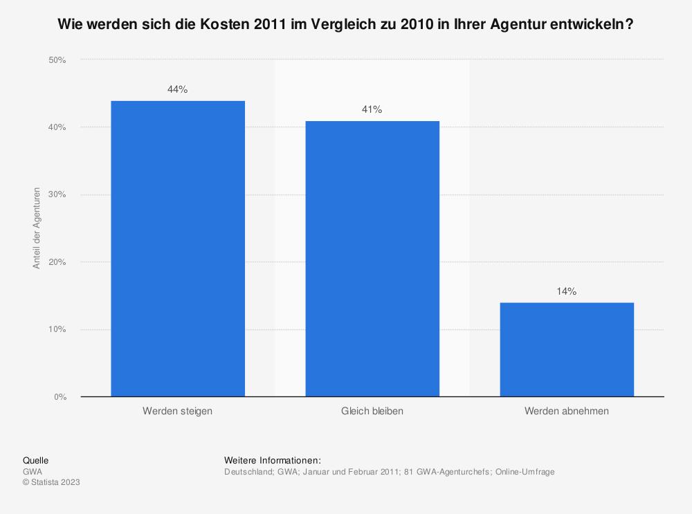 Statistik: Wie werden sich die Kosten 2011 im Vergleich zu 2010 in Ihrer Agentur entwickeln? | Statista