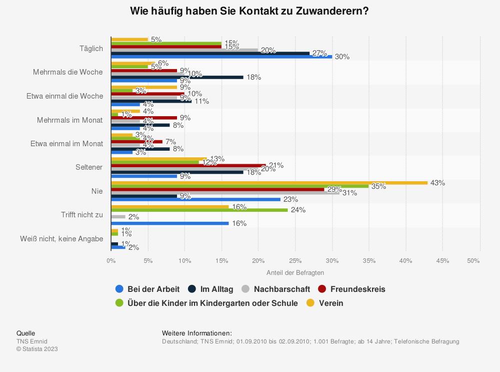 Statistik: Wie häufig haben Sie Kontakt zu Zuwanderern? | Statista