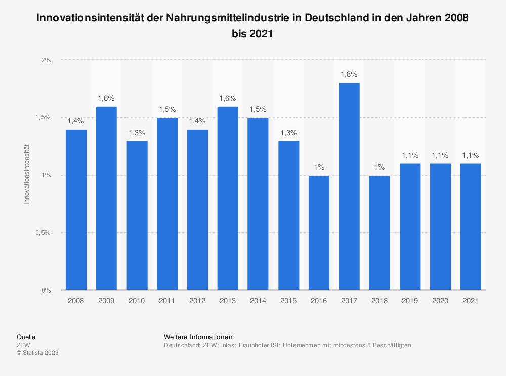 Statistik: Innovationsintensität der Nahrungsmittelindustrie in Deutschland in den Jahren 2008 bis 2017 | Statista
